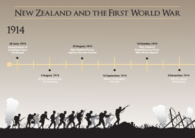 WW1 teaching resource timeline